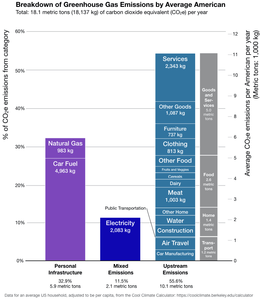 Breakdown of Greenhouse Gas Emissions by Average American by mitigation action
